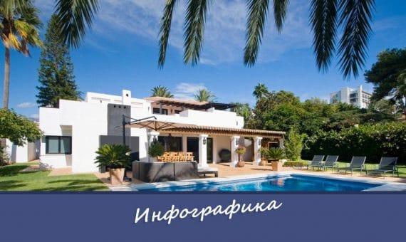 Типы жилой недвижимости в Испании